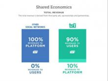 Tsu pays out 90% of d revenue to its users.  Facebook 0%